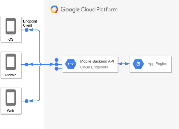 App Engine and Cloud Endpoints (Google Cloud Platform Diagram Example)