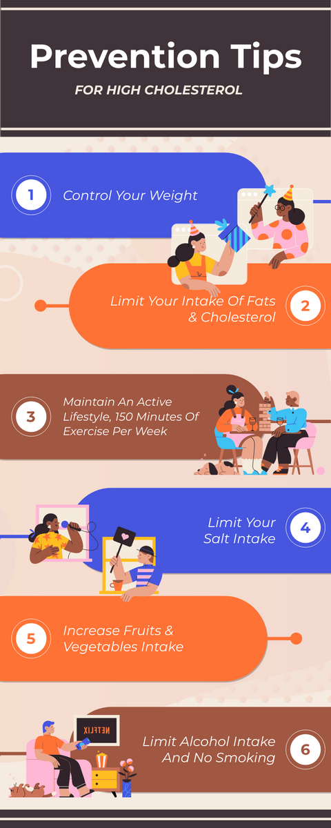 Infographic template: Prevention Tips For High Cholesterol Infographic (Created by InfoART's Infographic maker)