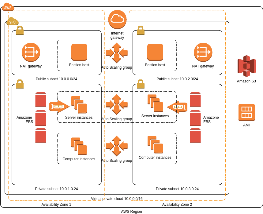 AWS Architecture Diagram template: IBM Spectrum Scale (Created by Diagrams's AWS Architecture Diagram maker)