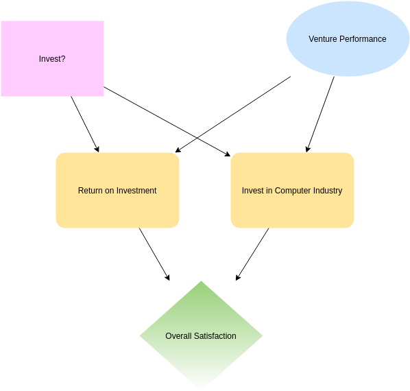 Influence Diagram template: Investment and Return (Created by Diagrams's Influence Diagram maker)