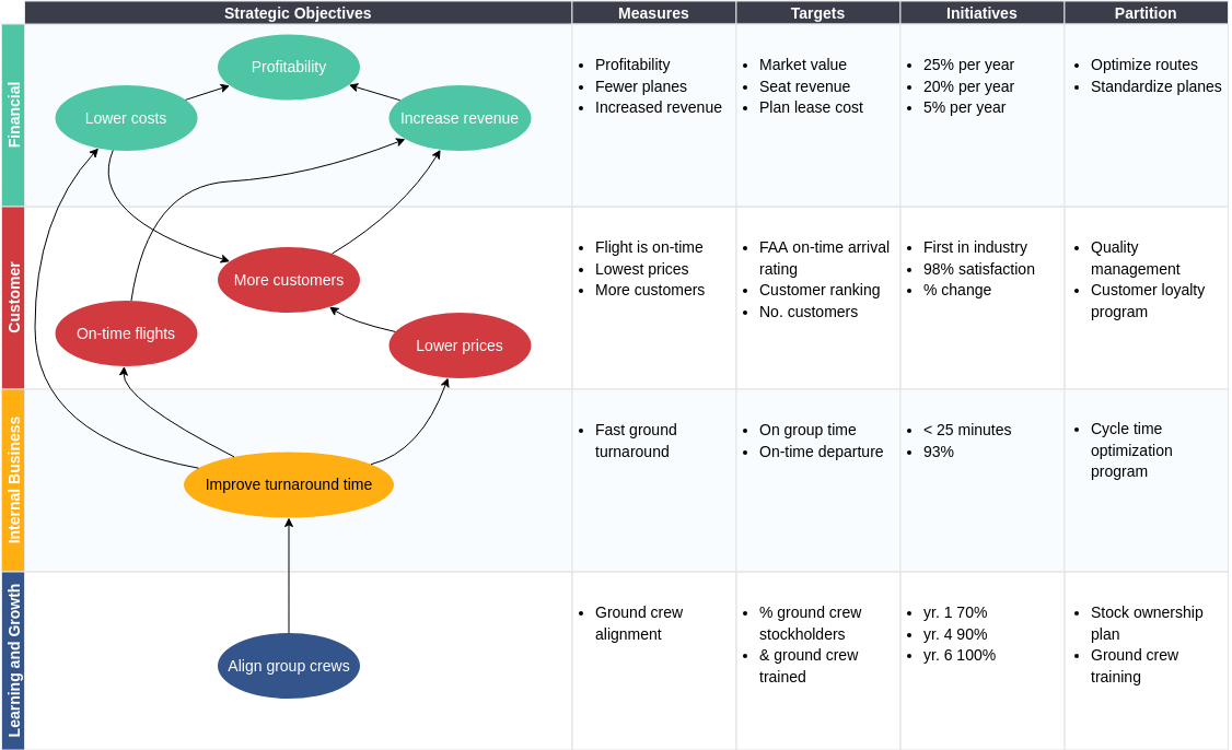 Strategy Map template: Strategy Map with Balanced Scorecard Example (Created by Diagrams's Strategy Map maker)