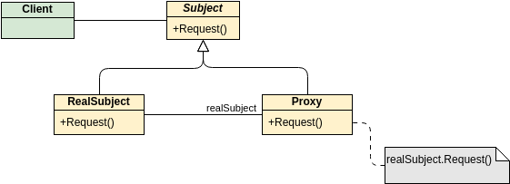 Class Diagram template: GoF Design Patterns - Proxy (Created by Diagrams's Class Diagram maker)