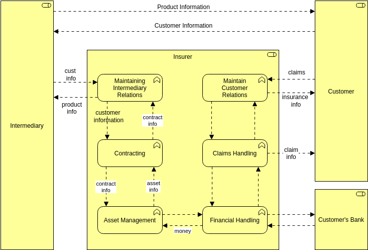 Archimate Diagram template: Business Function 2 (Created by Diagrams's Archimate Diagram maker)