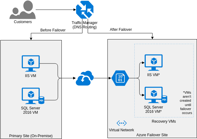 Azure Architecture Diagram template: SMB Disaster Recovery (Created by Diagrams's Azure Architecture Diagram maker)