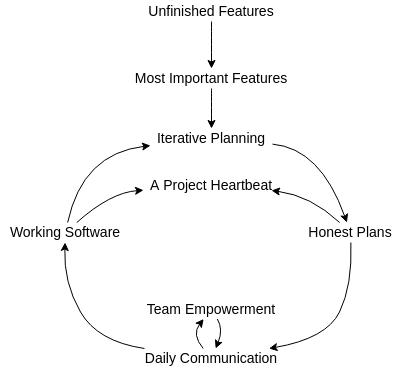 Causal Loop Diagram template: Software Production (Created by Diagrams's Causal Loop Diagram maker)