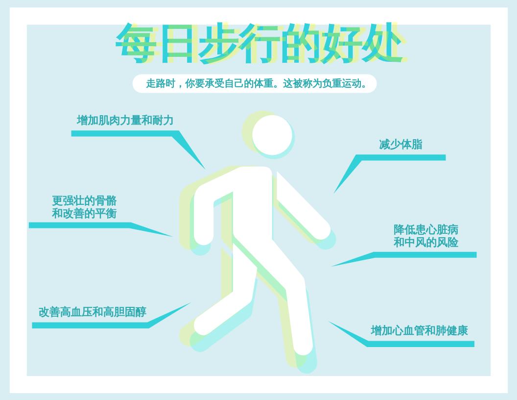 信息图表 template: 每天步行的好处信息图表 (Created by InfoART's 信息图表 maker)