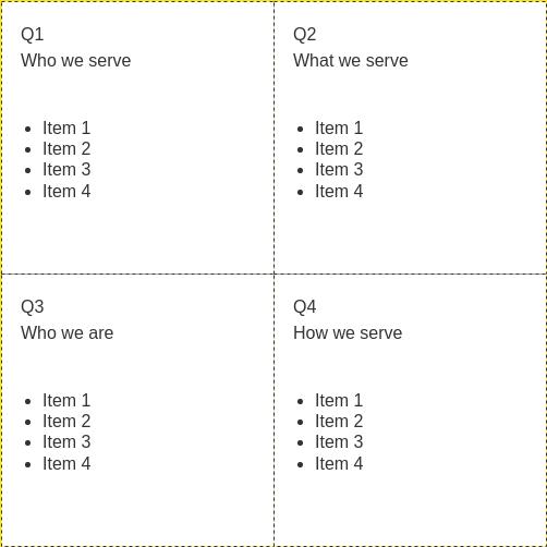 4Qs Framework template: 4Qs Framework Template (Created by Diagrams's 4Qs Framework maker)