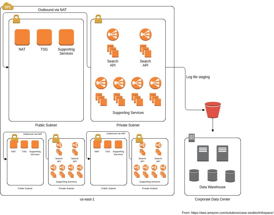 AWS Architecture Diagram template: InfoSpace Architecture (Created by Diagrams's AWS Architecture Diagram maker)