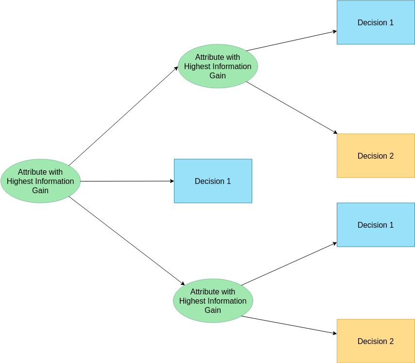 Decision Tree template: Algorithm Decision Tree (Created by Diagrams's Decision Tree maker)