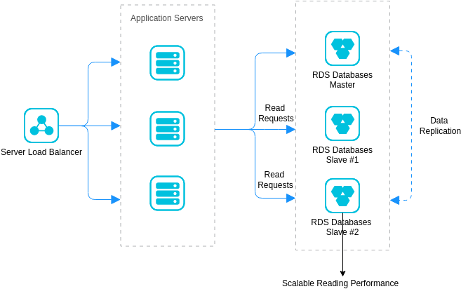 Architecture Transformation of OLTP-type Relational Databases (Alibaba Cloud Architecture Diagram Example)