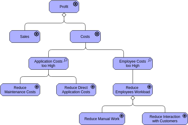 Archimate Diagram template: Goal (Created by Diagrams's Archimate Diagram maker)