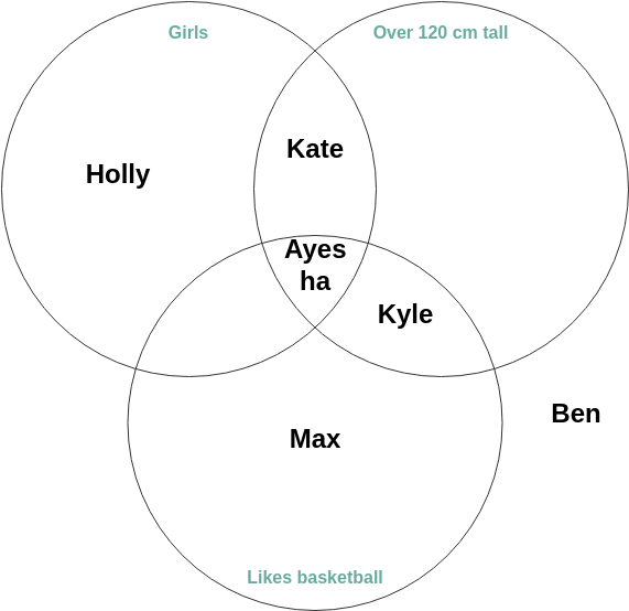 Gender vs Height vs Hobby (Venn Diagram Example)