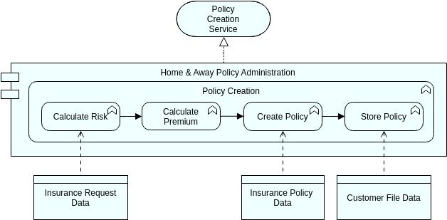 Archimate Diagram template: Application Behavior (Created by Diagrams's Archimate Diagram maker)