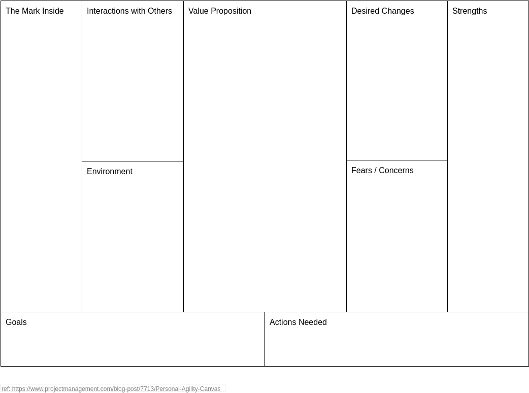 Personal Agility Canvas (Agile Tools Example)