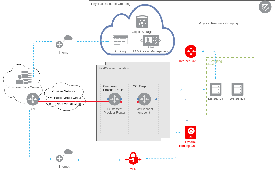 Use Both IPSec VPN and FastConnect (Oracle Cloud Example)