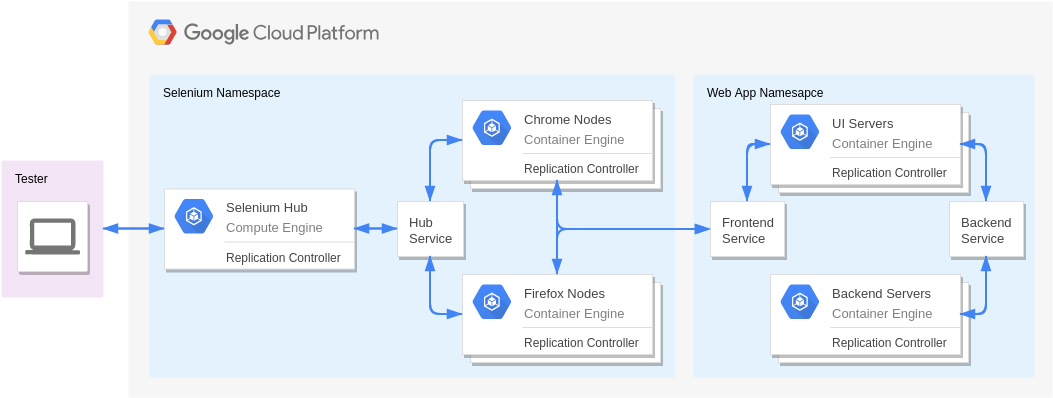 UI Testing with Kubernetes (Google Cloud Platform Diagram Example)