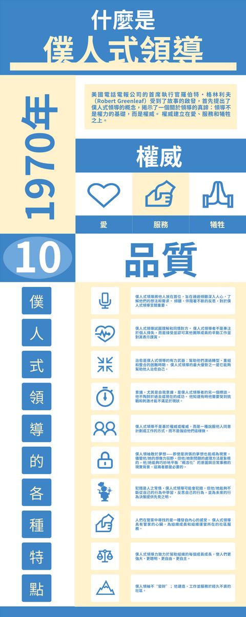 信息圖表 template: 僕人式領導品質介紹信息圖表 (Created by InfoART's 信息圖表 maker)
