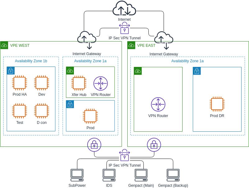 AWS Architecture Diagram template: SunPower AWS Architecture Diagram (Created by Diagrams's AWS Architecture Diagram maker)
