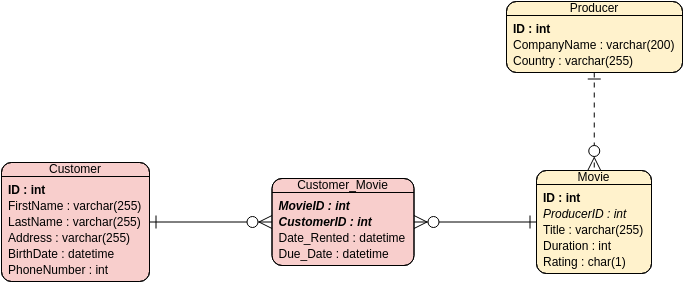 Entity Relationship Diagram template: Video Rental System (Created by Diagrams's Entity Relationship Diagram maker)
