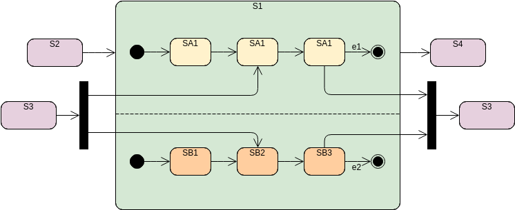 Orthogonal State (State Machine Diagram Example)