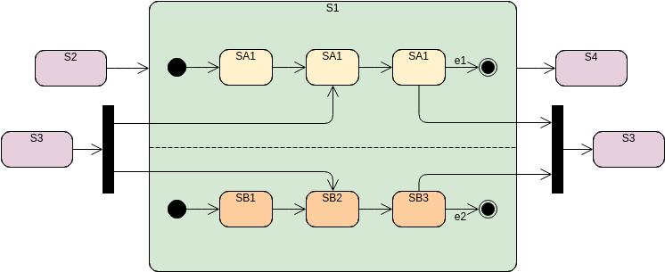 State Machine Diagram template: Orthogonal State (Created by Diagrams's State Machine Diagram maker)