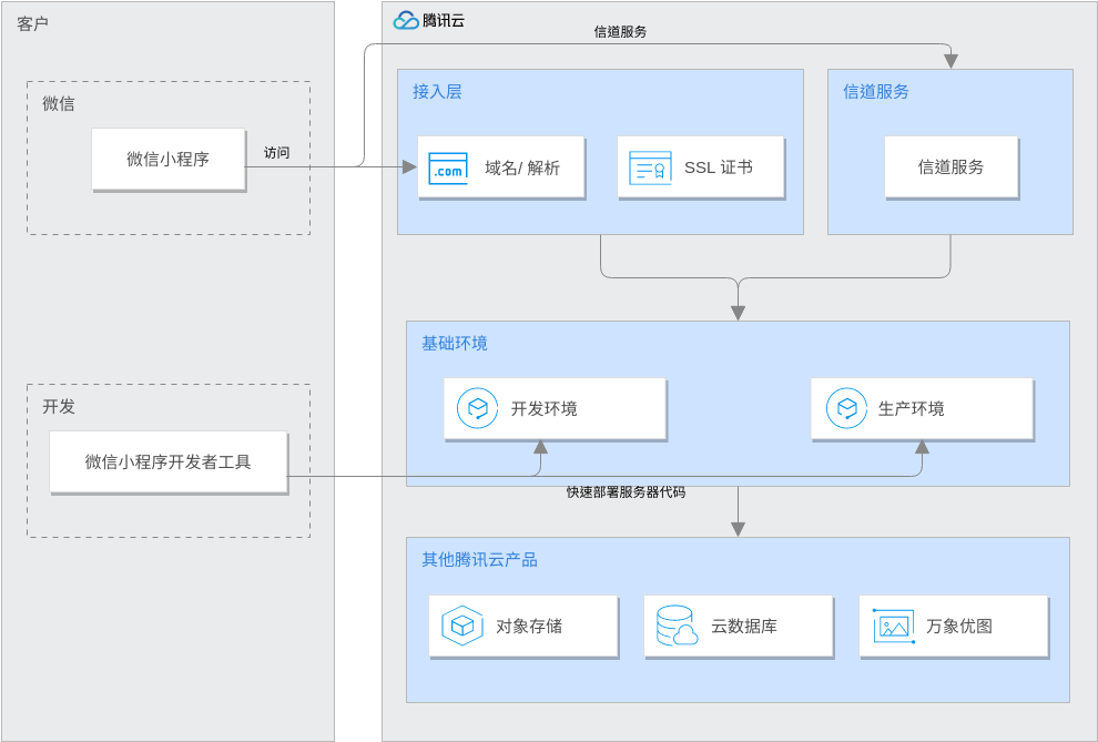 Tencent Cloud Architecture Diagram template: 微信小程序解决方案 (Created by Diagrams's Tencent Cloud Architecture Diagram maker)