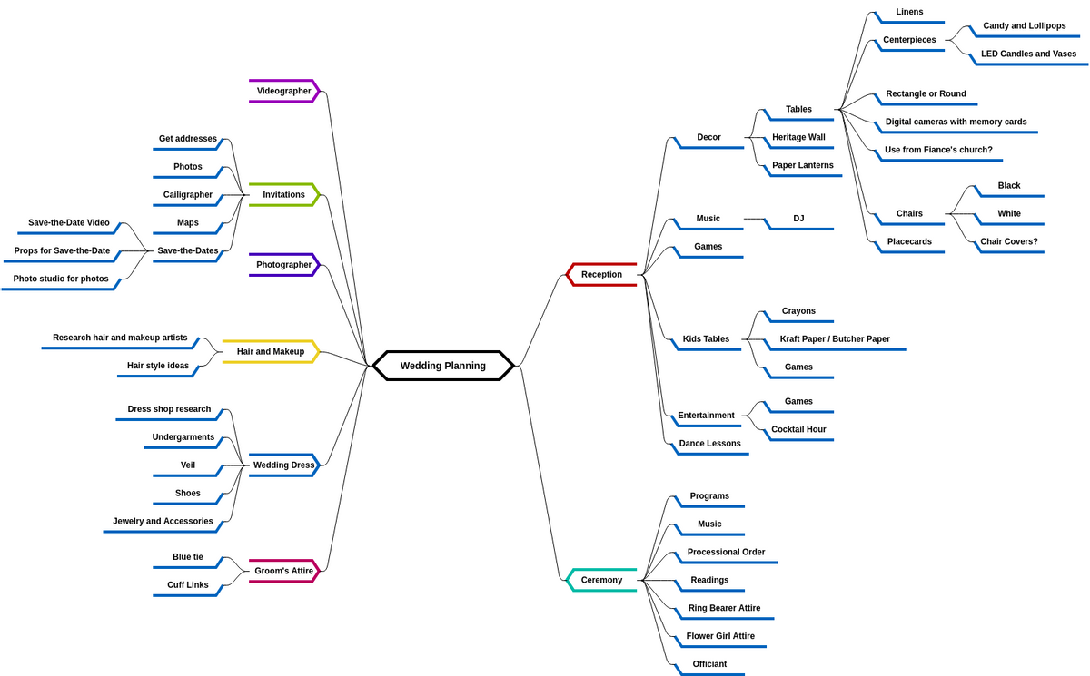 Wedding Planning 2 (diagrams.templates.qualified-name.mind-map-diagram Example)