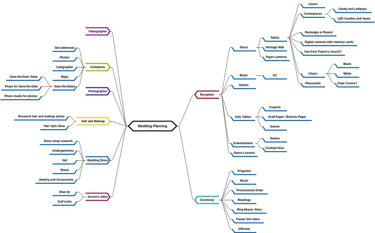 Mind Map Diagram template: Wedding Planning 2 (Created by Diagrams's Mind Map Diagram maker)