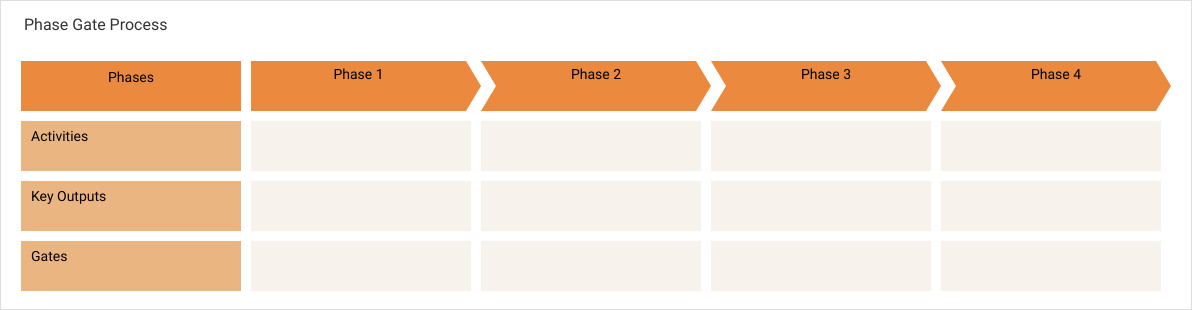 Project Process Map template: Phase Gate Process (Created by Diagrams's Project Process Map maker)