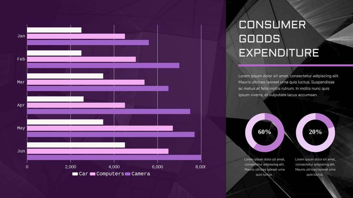 Grouped Bar Chart template: Consumer Goods Expenditure Grouped Bar Chart (Created by Chart's Grouped Bar Chart maker)
