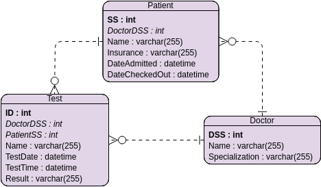 Entity Relationship Diagram template: Hospital (Created by Diagrams's Entity Relationship Diagram maker)