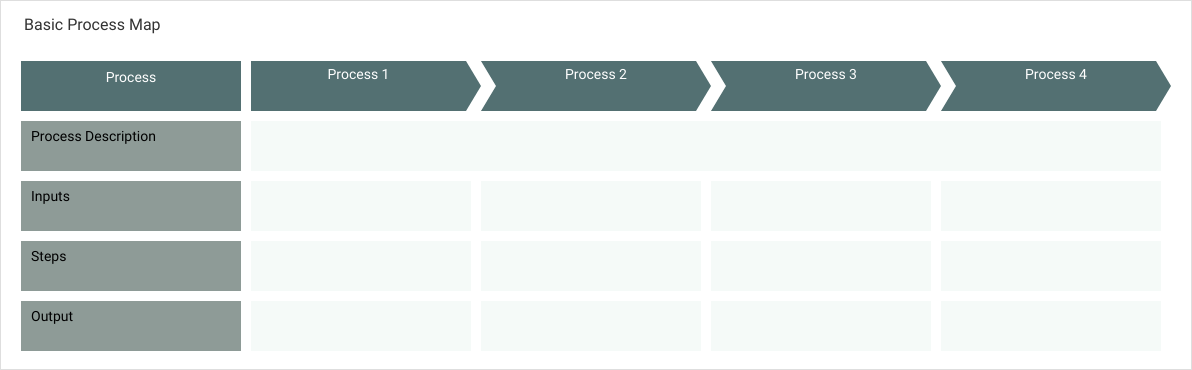 流程图 template: Basic Process Map (Created by Diagrams's 流程图 maker)
