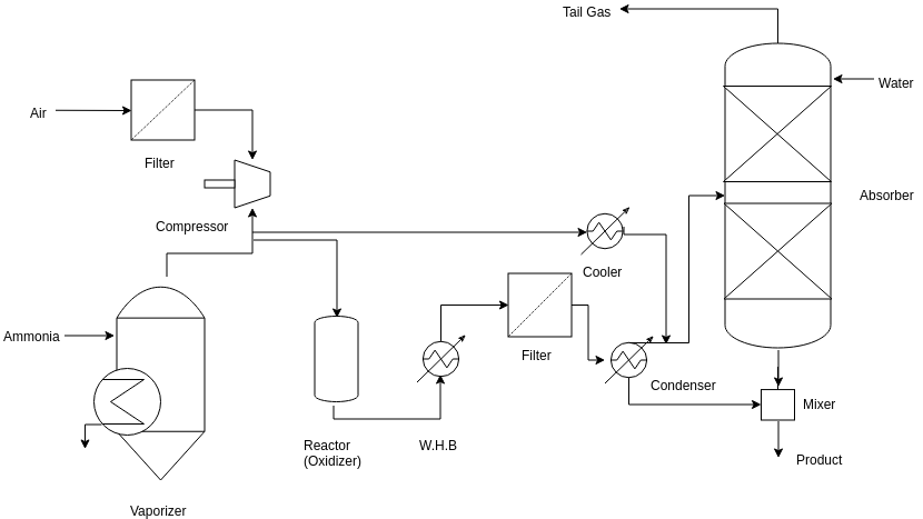 Chemicals Manufacturing (Process Flow Diagram Example)