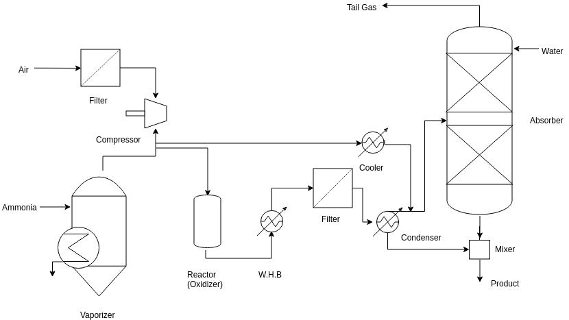 Process Flow Diagram template: Chemicals Manufacturing (Created by Diagrams's Process Flow Diagram maker)