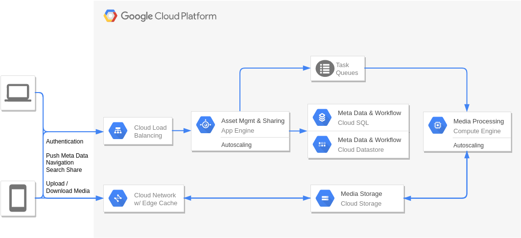 Digital Asset Management and Sharing (GoogleCloudPlatformDiagram Example)