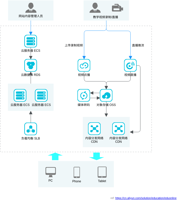 在线教育解决方案 (Alibaba Cloud Architecture Diagram Example)