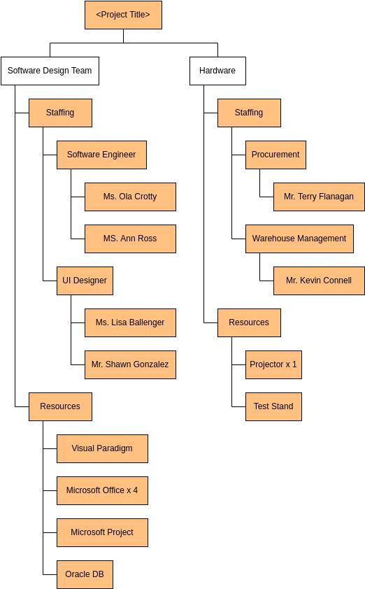 Work Breakdown Structure template: Software Development Resource Breakdown Structure (Created by Diagrams's Work Breakdown Structure maker)