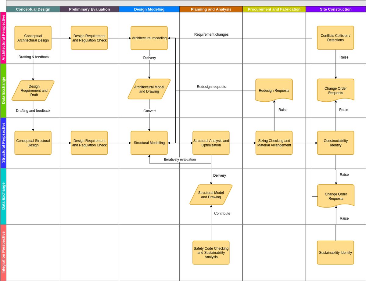 Cross Functional Flowchart template: Construction Design Cross Functional Flowchart (Created by Diagrams's Cross Functional Flowchart maker)