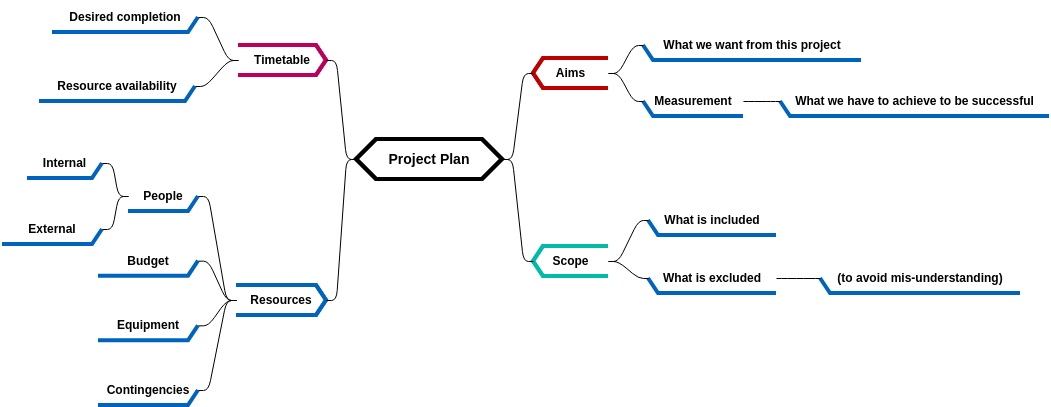 Mind Map Diagram template: Project Plan (Created by Diagrams's Mind Map Diagram maker)