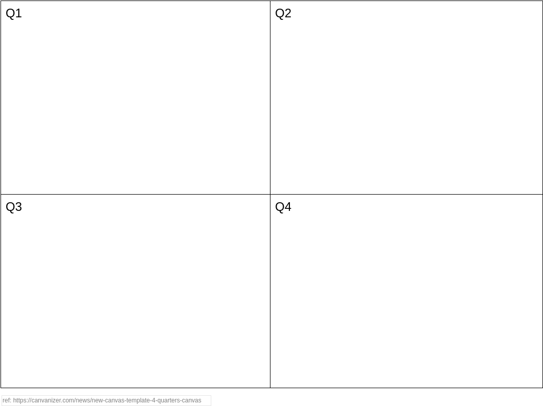 4 Quarters Canvas (Analysis Canvas Example)