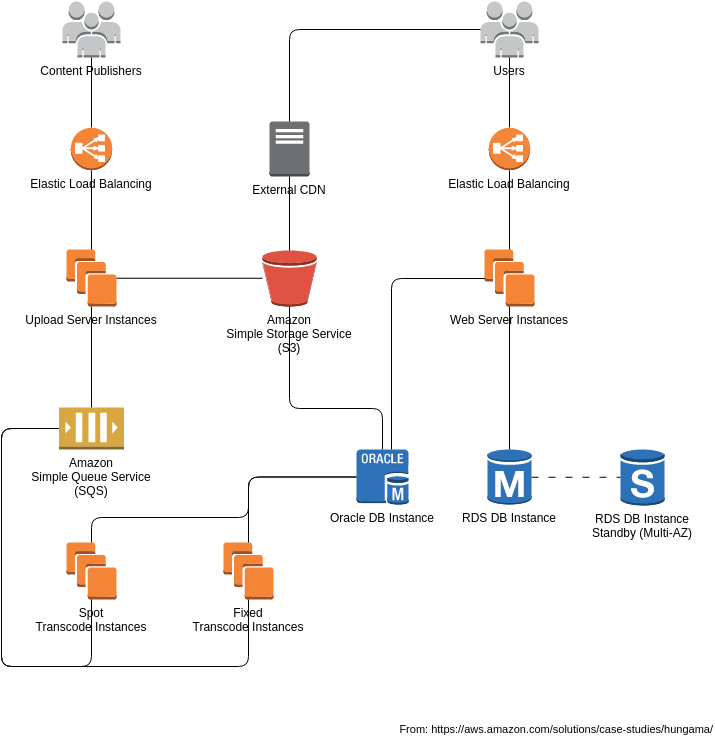 Hungama Architecture Diagram (AWS Architecture Diagram Example)
