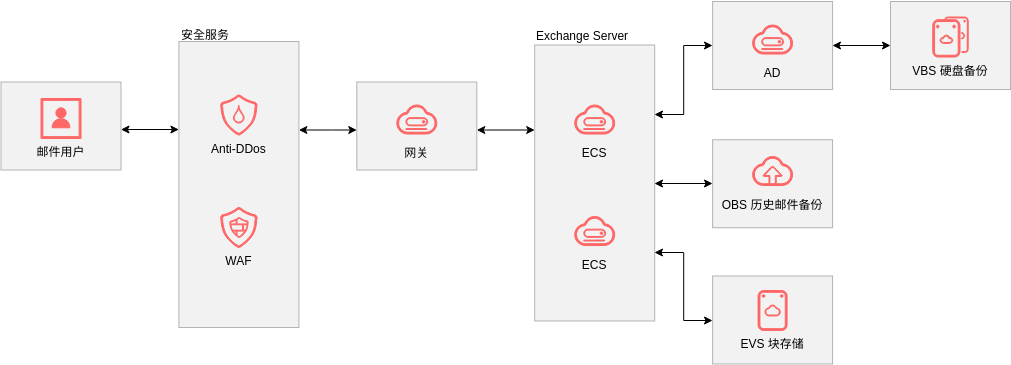 Exchange 邮箱初级版 (Huawei Cloud Architecture Diagram Example)
