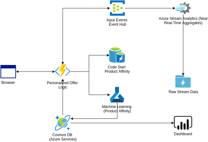 Azure Architecture Diagram template: Personalized Marketing Solutions (Created by Diagrams's Azure Architecture Diagram maker)