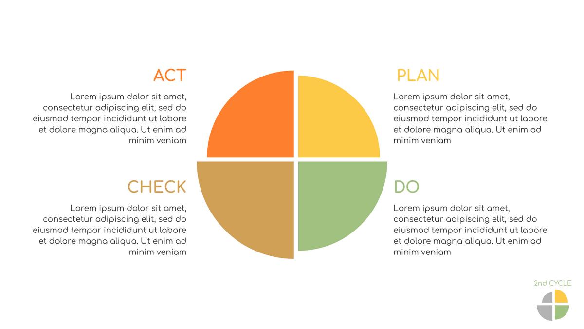 PDCA Model template: PDCA Chart (Created by InfoART's PDCA Model marker)