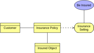 Archimate Diagram template: Association Relationship (Created by Diagrams's Archimate Diagram maker)