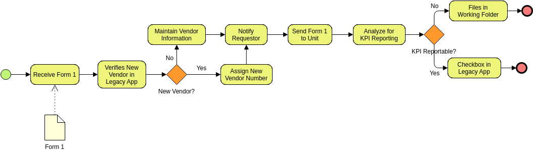 Business Process Diagram template: Vendor Management System (Created by Diagrams's Business Process Diagram maker)