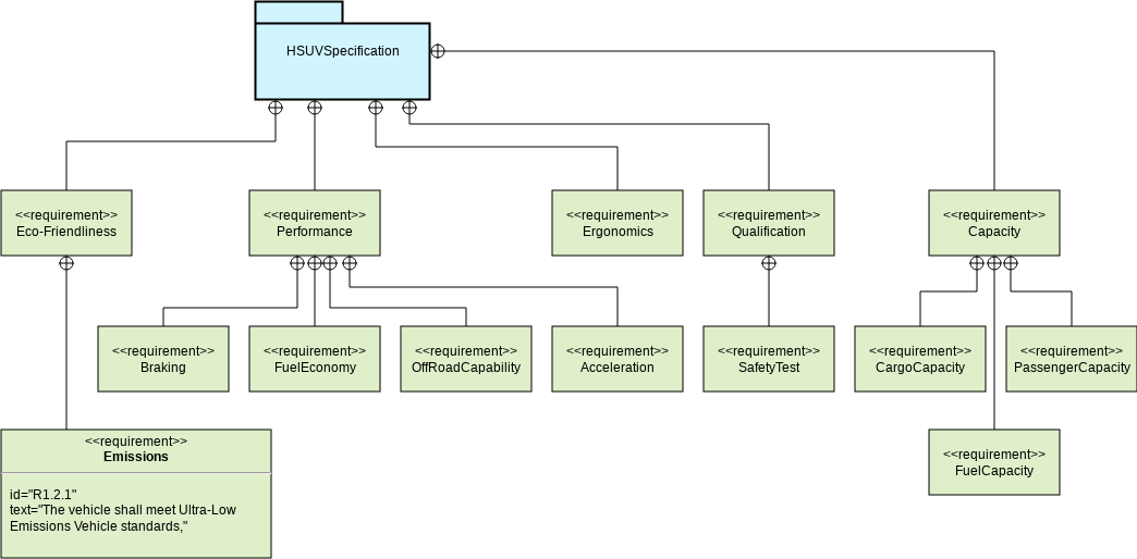 HSUV Requirements (Requirement Diagram Example)