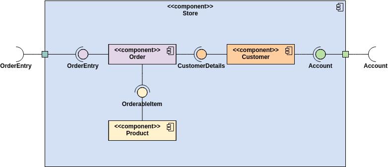 Component Diagram template: Store Component (Created by Diagrams's Component Diagram maker)