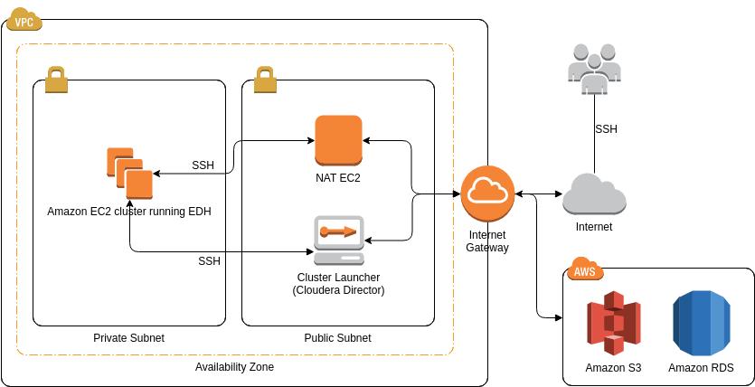 AWS Architecture Diagram template: Cloudera EDH (Created by Diagrams's AWS Architecture Diagram maker)