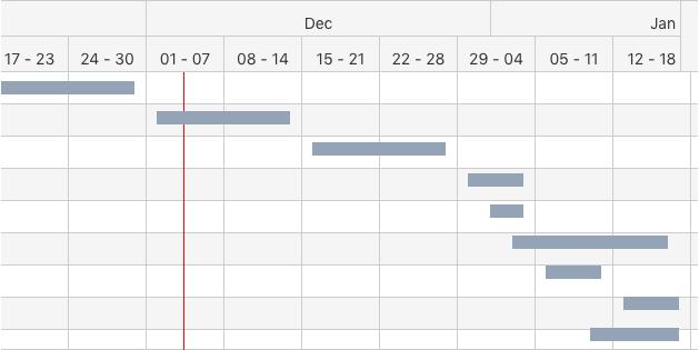 Gantt Chart template: Project Planning (Created by Diagrams's Gantt Chart maker)